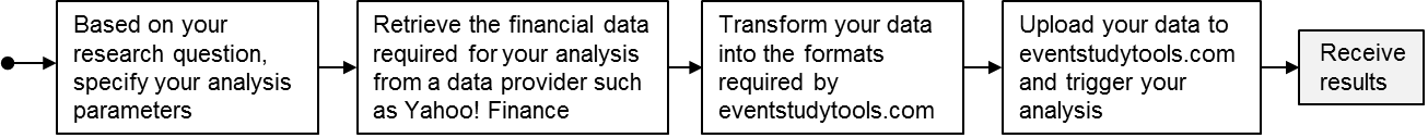 task flow of conducting event studies