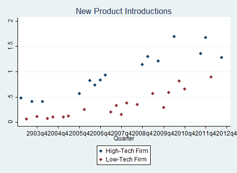 quarterly new product introductions of high- and low-tech firms