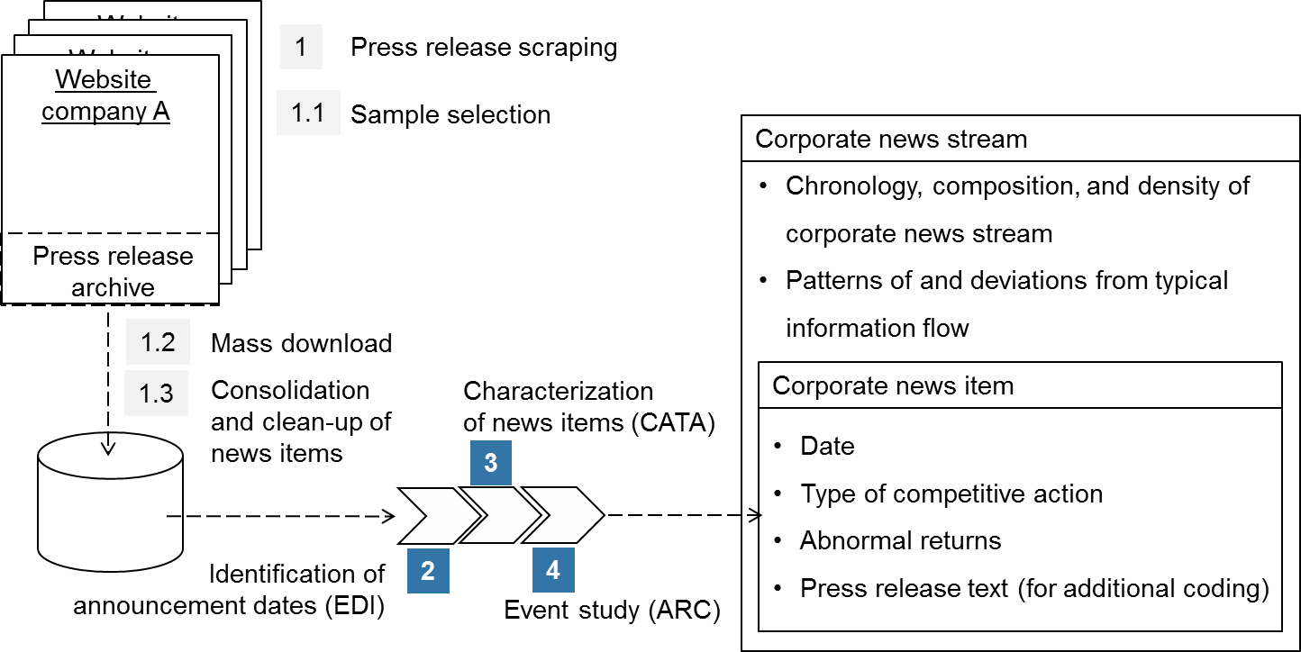 news analytics framework